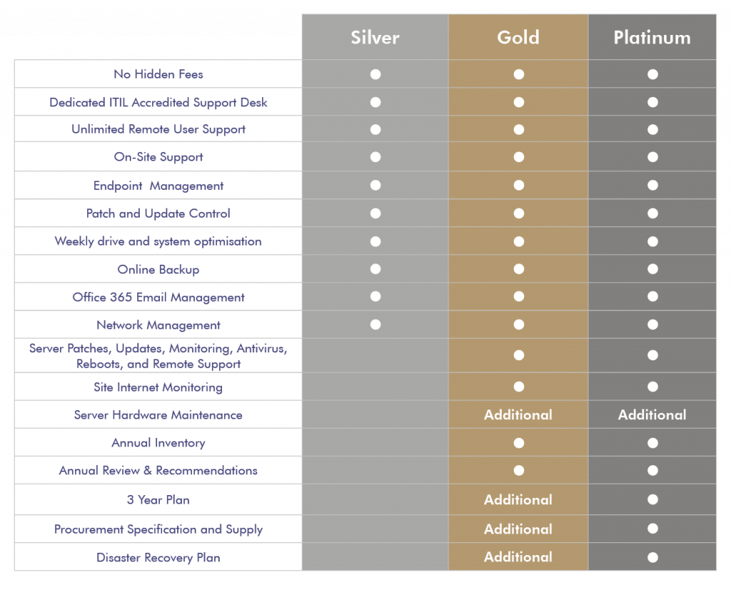 Comparison image for Cantium's ICT packages for SMEs