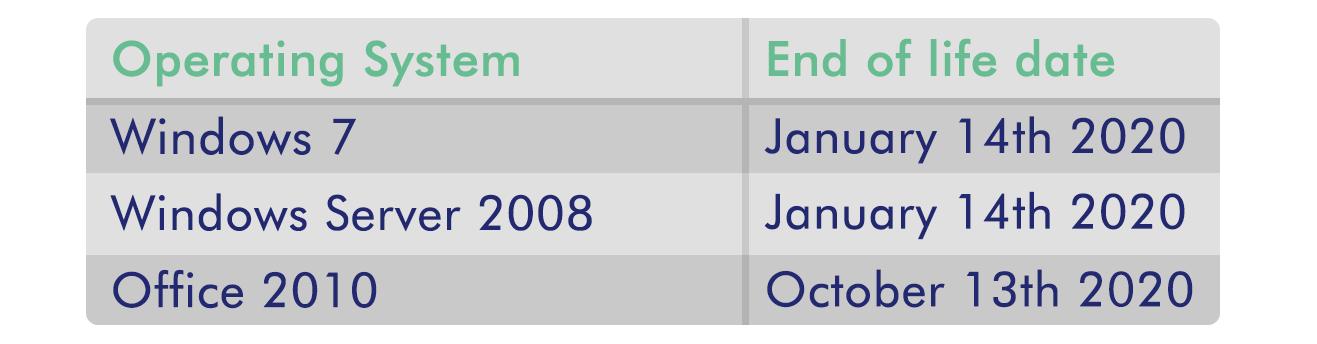 Table showing Windows Operating System end of life dates. Windows 7 and Windows Server 2008 end of life is 14th January 2020. oFFICE 2020 end of life is 13th October 2020