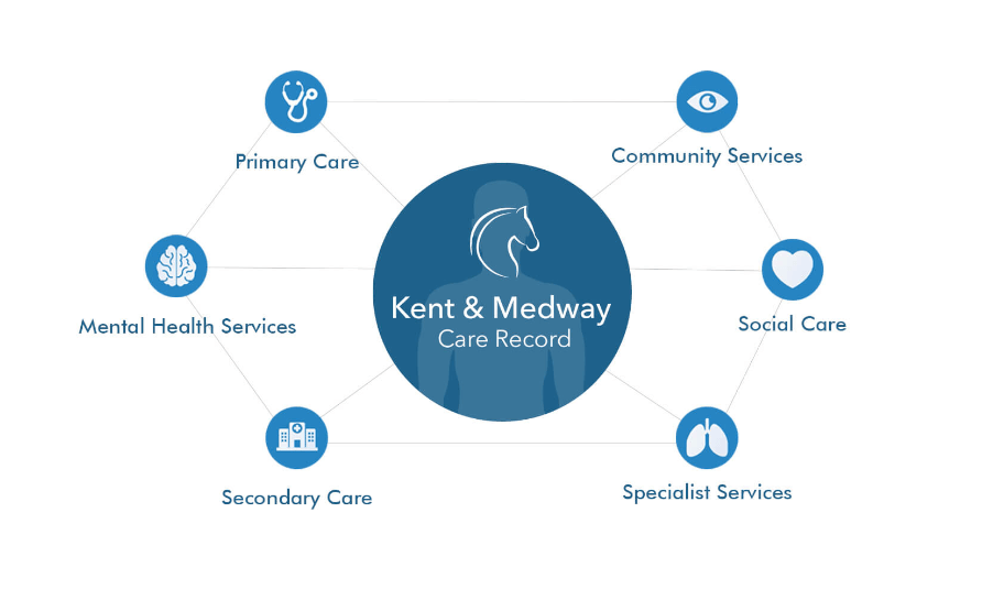 Kent & Medway Care Record